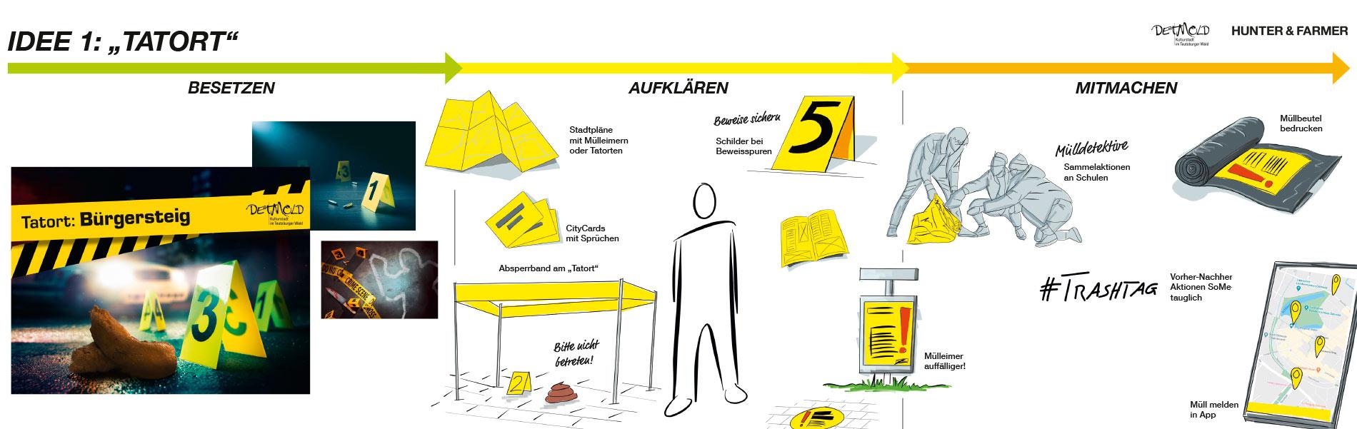Beschreibung der Idee der Sauberkeitskampagne der Stadt Detmold